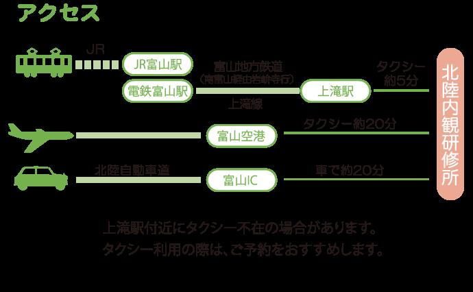 富山駅新幹線改札から電鉄富山駅までのアクセス